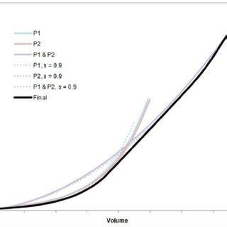 cost volume curve  scientific diagram