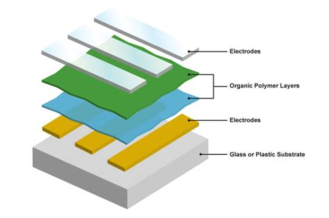 organic light emitting diode oled structure tv tech terms demystified part two display types and technologies