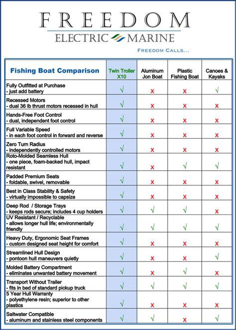 aluminum boat vs kayak timotty topic canoe kayak or jon boat