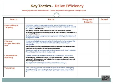 sales call cycle template commercial excellence sales plan exle
