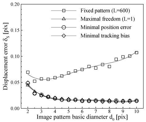 image pattern tracking algorithms free full text an image pattern tracking