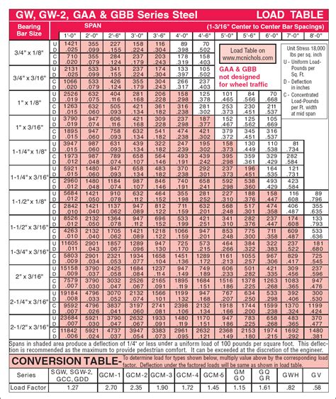 steel i beam span table i beam load chart load tables by mcnichols products