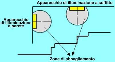 illuminazione di sicurezza illuminazione di sicurezza voltimum italia