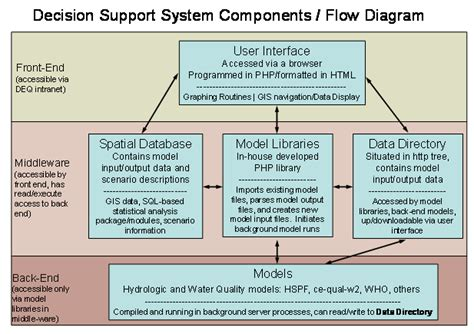diagram of decision support system exle virginia water resource planning