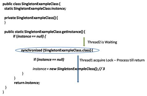 singleton pattern in java 8 eclipse rcp step by step singleton design pattern in java