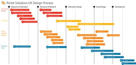ux process diagram process flow diagram ux repair wiring scheme