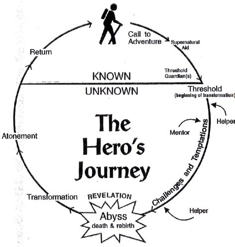 heroic quest pattern book the hero s journey week seventeen a life changing steps