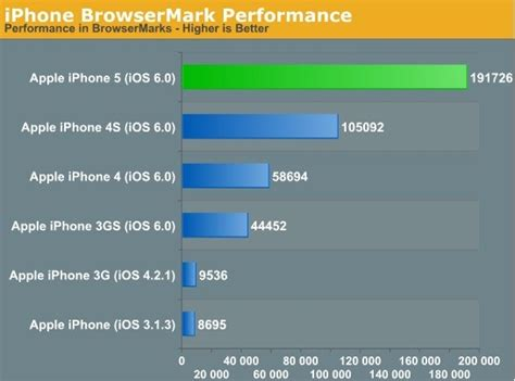 mac bench test iphone 5 benchmarks reveal apple s flagship powerful than