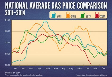 average gas price gas prices are about to drop below 3 a gallon for the