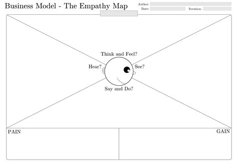 empathy map template word persona empathy jump