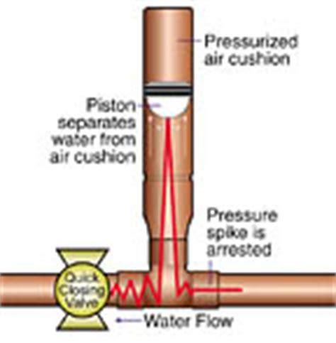 Plumbing Water Hammer Bobsplumbingvideos Real Plumbing Advice For