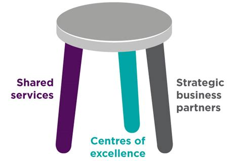 Three Legged Stool Theory by Hr Business Partnering Factsheets Cipd