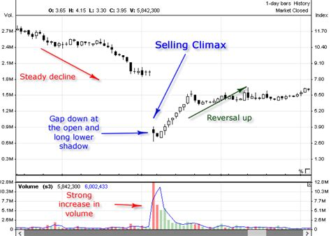 climax pattern theory buying climax selling climax