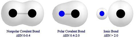 which electron dot diagram represents a polar molecule related keywords suggestions for non polar covalent