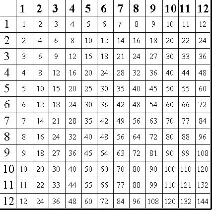 printable mini multiplication charts printable multiplication tables worksheets pin free