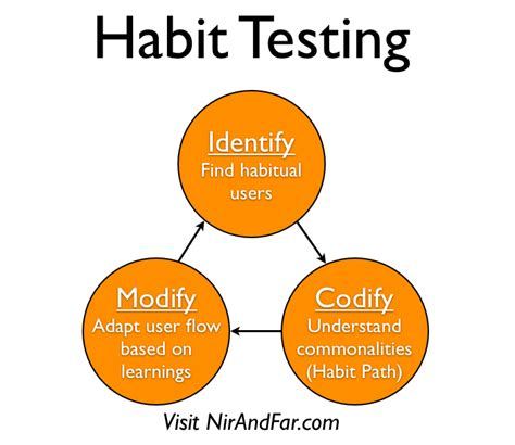 Where Does A Stamp Go Hooking Users In 3 Steps An Intro To Habit Testing
