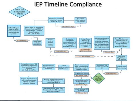 iep timeline flowchart iep timeline flowchart create a flowchart