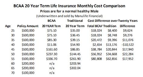 Best Term Life Insurance Quotes Rates 100 Online   Auto