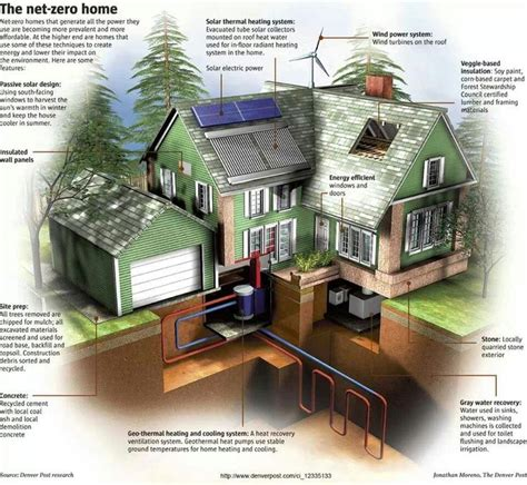 net zero home small home