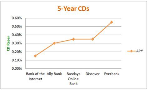 best cd interest rates 2017 guide best cd rates highest cd interest rates
