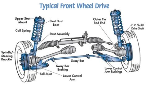 Cover Bawah Steer Stir Mobil Honda City Manual 2003 2005 Asli basic car parts diagram your vehicle s suspension is made up of a variety of shafts rods