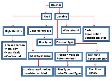 types of a resistor resistors complete information and various applications of resistors