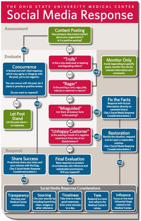 social media workflow social media flowchart 28 images important steps for