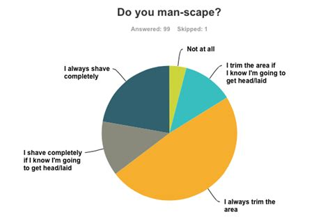 heres what men really think about womens pubic hair how to color mens pubic hair dudes dish do they really