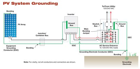 grounding diagram grounding and bonding diagrams pictures to pin on