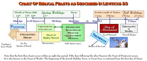 5 Calendar Days Meaning The Biblical Feasts Of Israel Leviticus 23