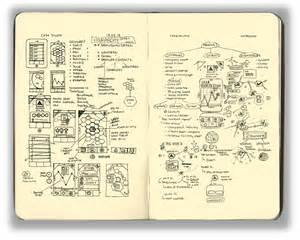 sketchbook journaling why you should keep a sketchbook media design theory