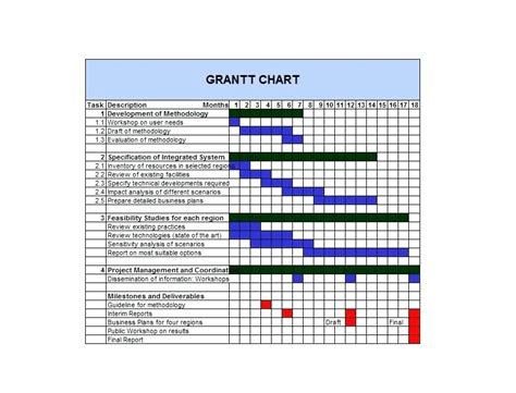 work plan gantt chart template chart template for research choice image free any