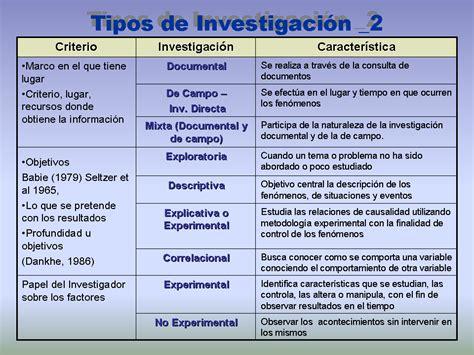 asociaci n de empresas de investigaci n de mercados y pahn docencia tipos de investigaci 243 n