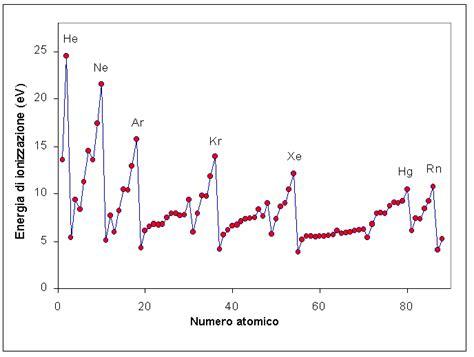 energia di ionizzazione nella tavola periodica cenni sulla nomenclatura della sostanze chimiche
