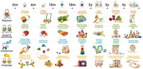 baby development chart child development