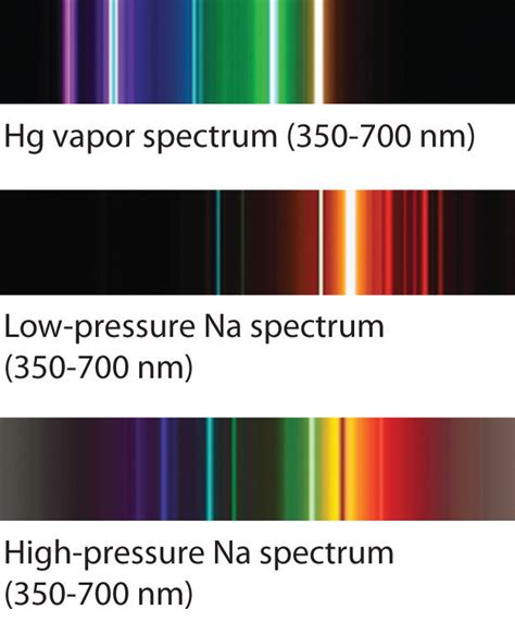 Sodium Vapour L Wavelength by Atomic Spectra And Models Of The Atom