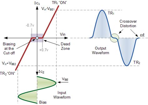 transistor lifier distortion crossover distortion in class b power lifiers