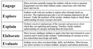 5e learning cycle lesson plan template aps fed summer 2007 newsletter reformed based physics