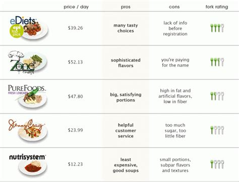 weight loss meal plans delivery no carb low carb gluten