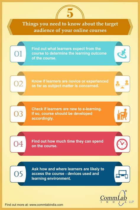 learner analysis template learner analysis 5 things you need to do infographic
