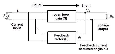 what is the purpose of the feedback resistor in an operational lifier negative feedback system