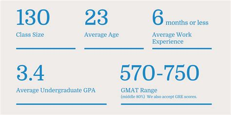 Durham Mba Class Profile by Fob Class Profile Duke S Fuqua School Of Business