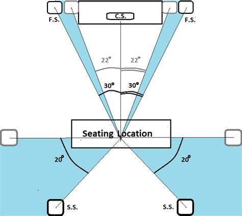 channel home theater speaker placement guide
