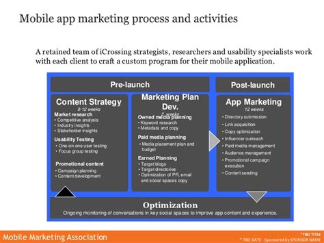marketing mobile app mma webinar mobile app marketing