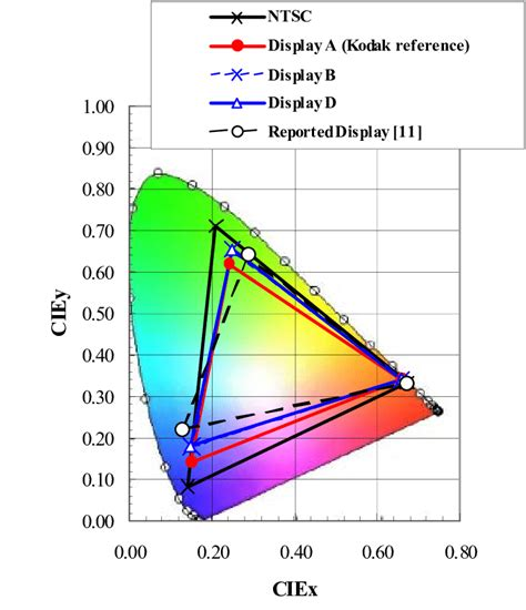 color gamut color gamut of simulated displays displays a b and d