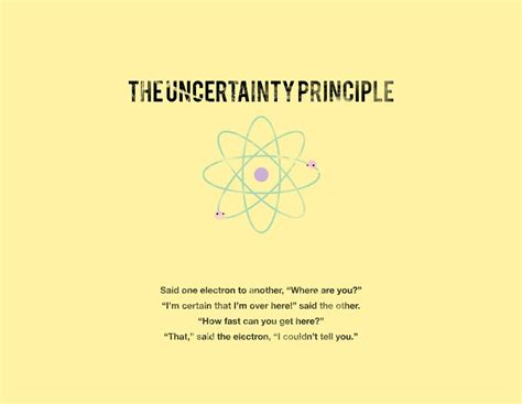 Uncertainty Principles with physics
