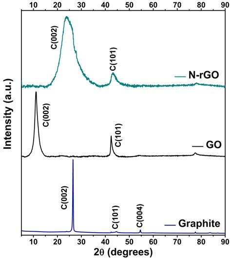 xrd pattern of rgo figure s1 powder x ray diffraction pattern of graphite