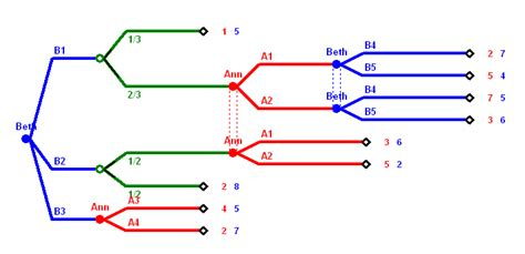 how many do beth and theory through exles