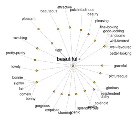 thesaurus beautiful thesaurus quotes quotesgram