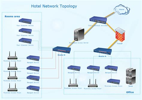 network layout topology hotel network topology diagram